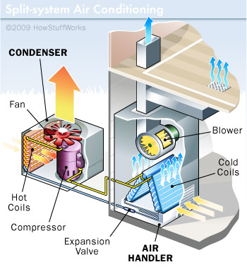 split system air conditioning oshawa